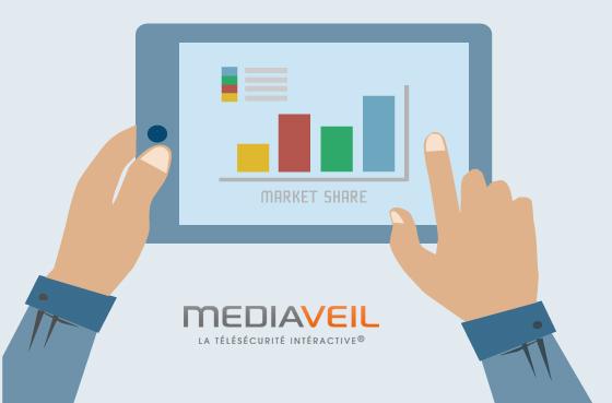 Cas client télémarketing Mediaveil +45% de croissance